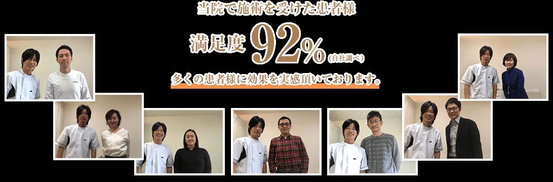 当院で施術を受けた患者様満足度92%。多くの患者様に効果を実感頂いております